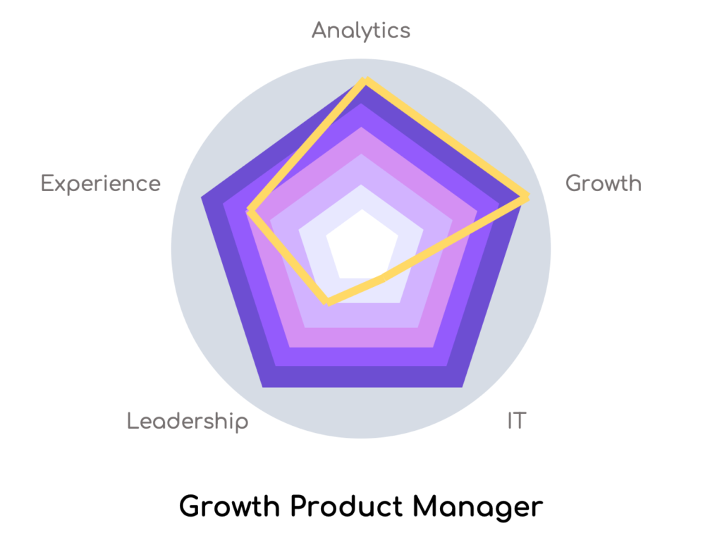 hiring a product manager